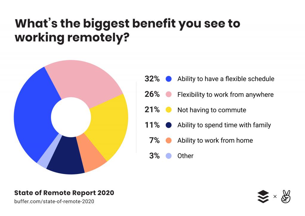 Beneficiile muncii de acasa