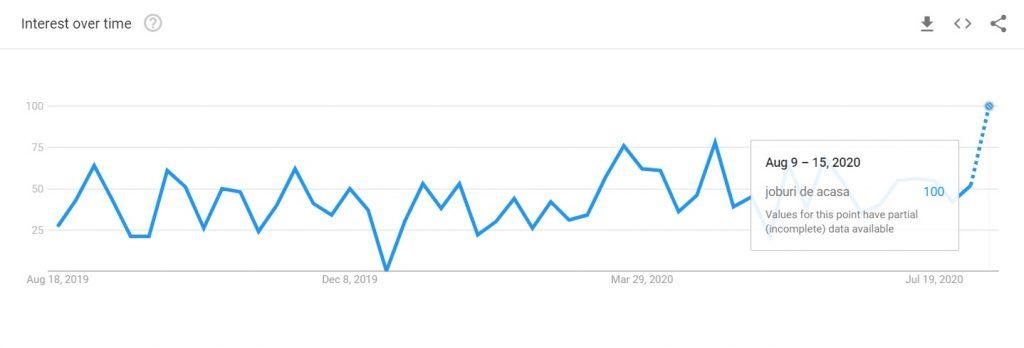 Google Trends Joburi Acasa