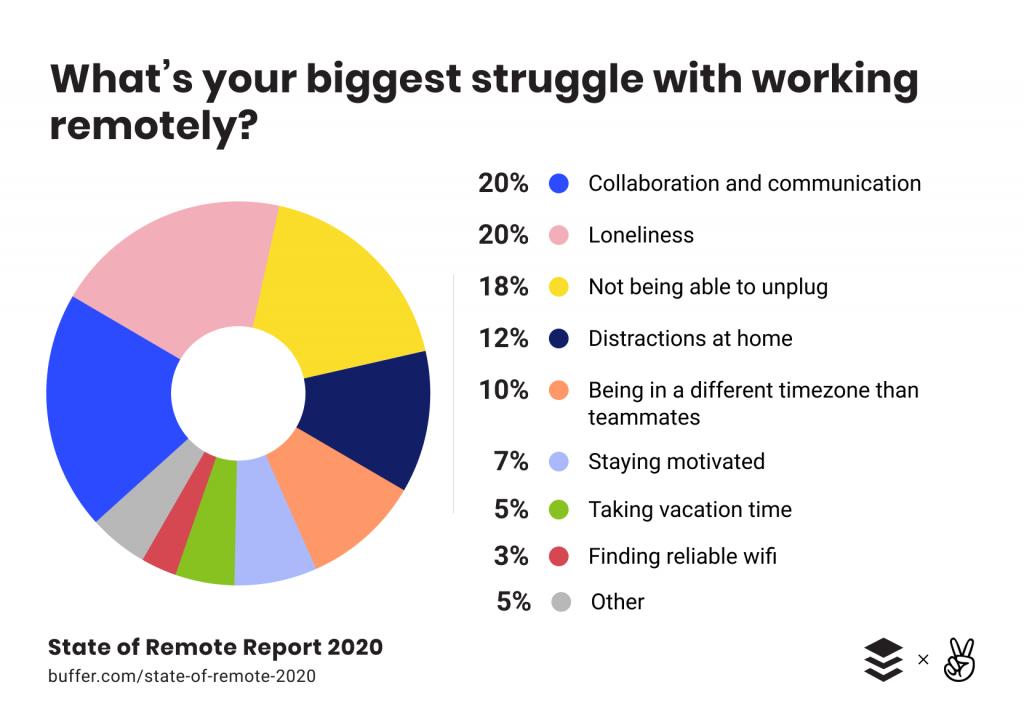 Dezavantajele muncii de acasa